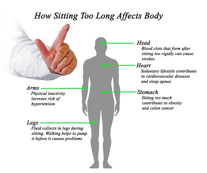 Why Excessive Sitting Is a Serious Health Risk